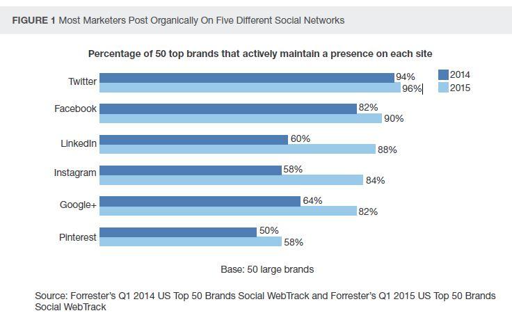 Marketers Use five different networks - Grafik