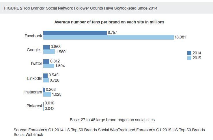 Follower Counts on Social Skyrocket - Grafik