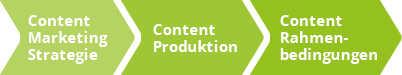 point of origin content marketing